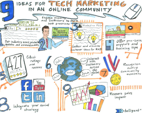 social marketing infodoodle for technology marketers